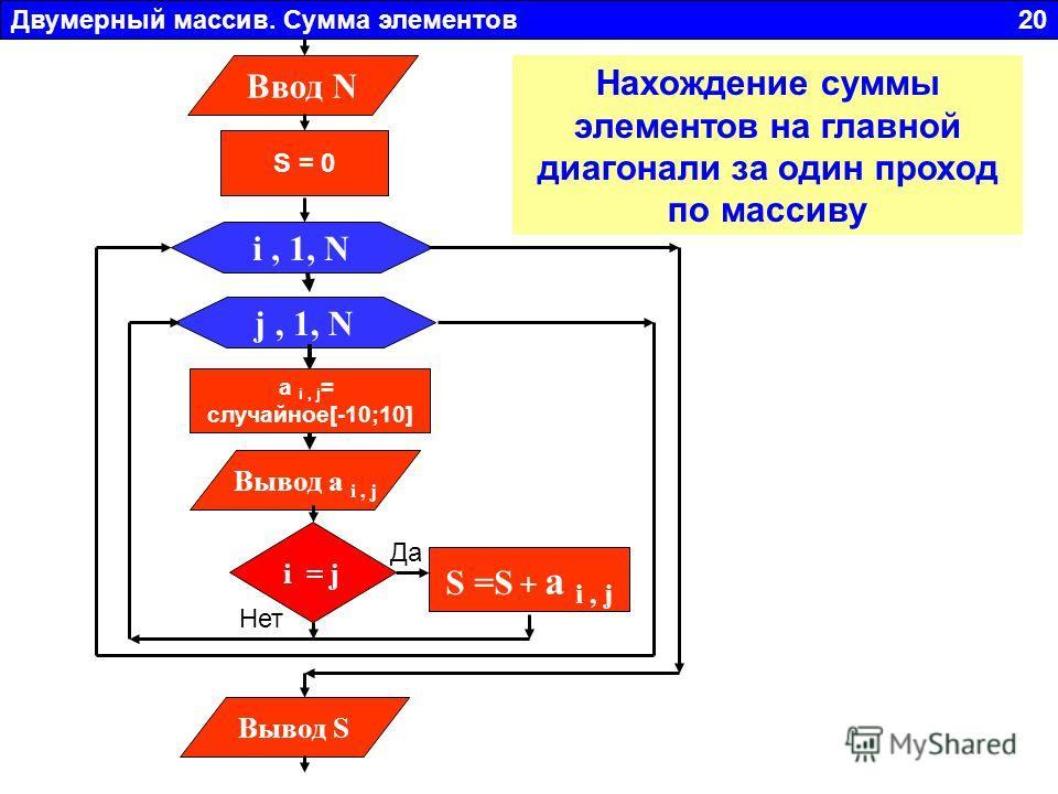 Двумерный массив. Сумма элементов 20 j, 1, N Вывод a i, j i, 1, N a i, j = случайное[-10;10] Ввод N S = 0 i = j S =S + a i, j Вывод S Да Нет Нахождение суммы элементов на главной диагонали за один проход по массиву