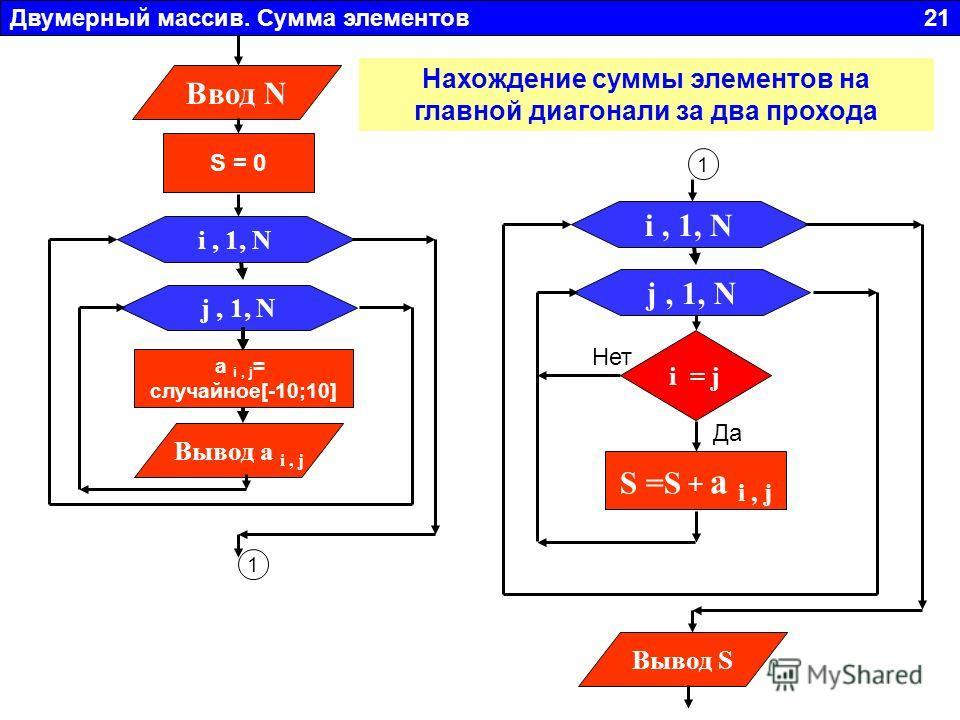 Двумерный массив. Сумма элементов 21 j, 1, N Вывод a i, j i, 1, N a i, j = случайное[-10;10] Ввод N S = 0 1 1 j, 1, N i, 1, N i = j S =S + a i, j Вывод S Да Нет Нахождение суммы элементов на главной диагонали за два прохода