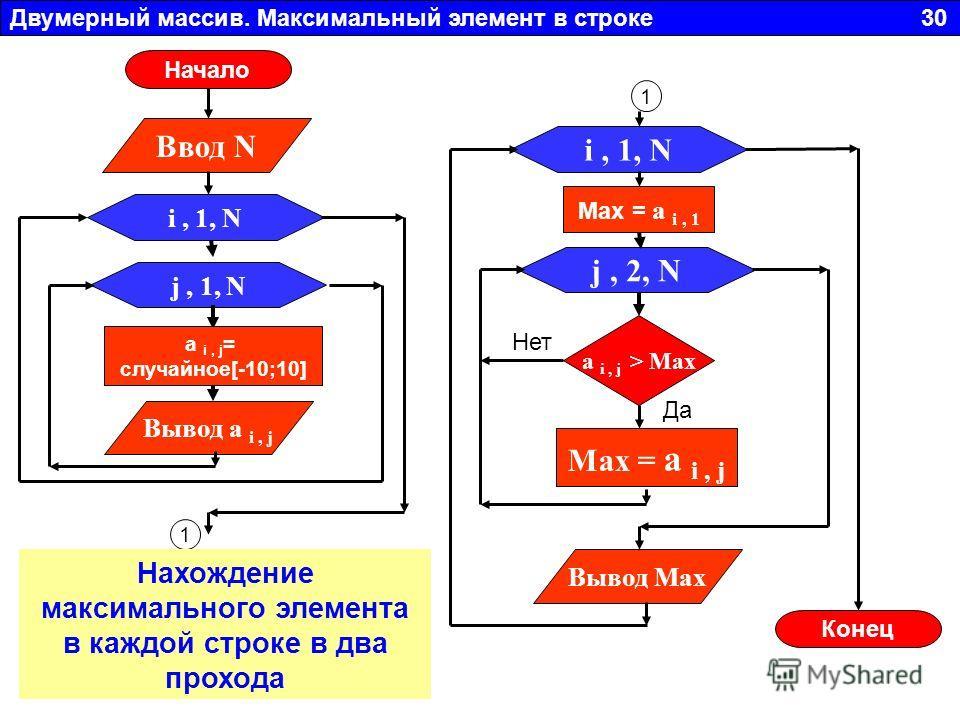 Двумерный массив. Максимальный элемент в строке 30 j, 1, N Вывод a i, j i, 1, N a i, j = случайное[-10;10] Ввод N 1 j, 2, N i, 1, N Мах = a i, 1 a i, j > Max Max = a i, j Вывод Max Да Нет 1 Начало Конец Нахождение максимального элемента в каждой стро