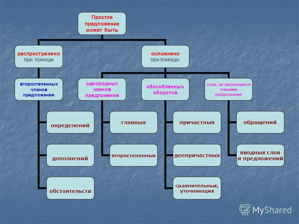 Простое предложение может быть распространено при помощи второстепенных членов предложения определений дополнений обстоятельств осложнено при помощи однородных членов предложения главных второстепенных обособленных оборотов причастных деепричастных с