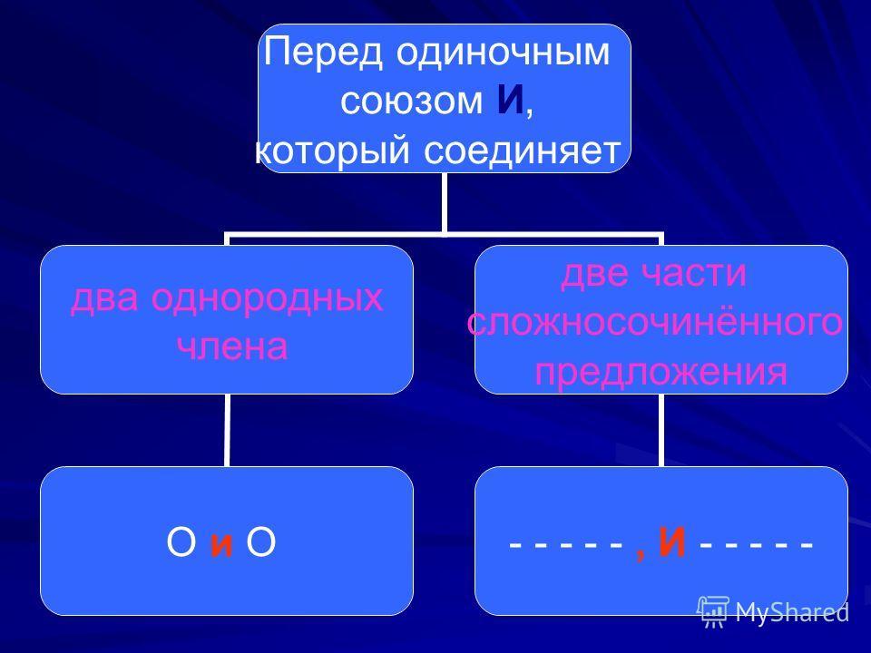 Перед одиночным союзом И, который соединяет два однородных члена О и О две части сложносочинённого предложения - - - - -, И - - - - -