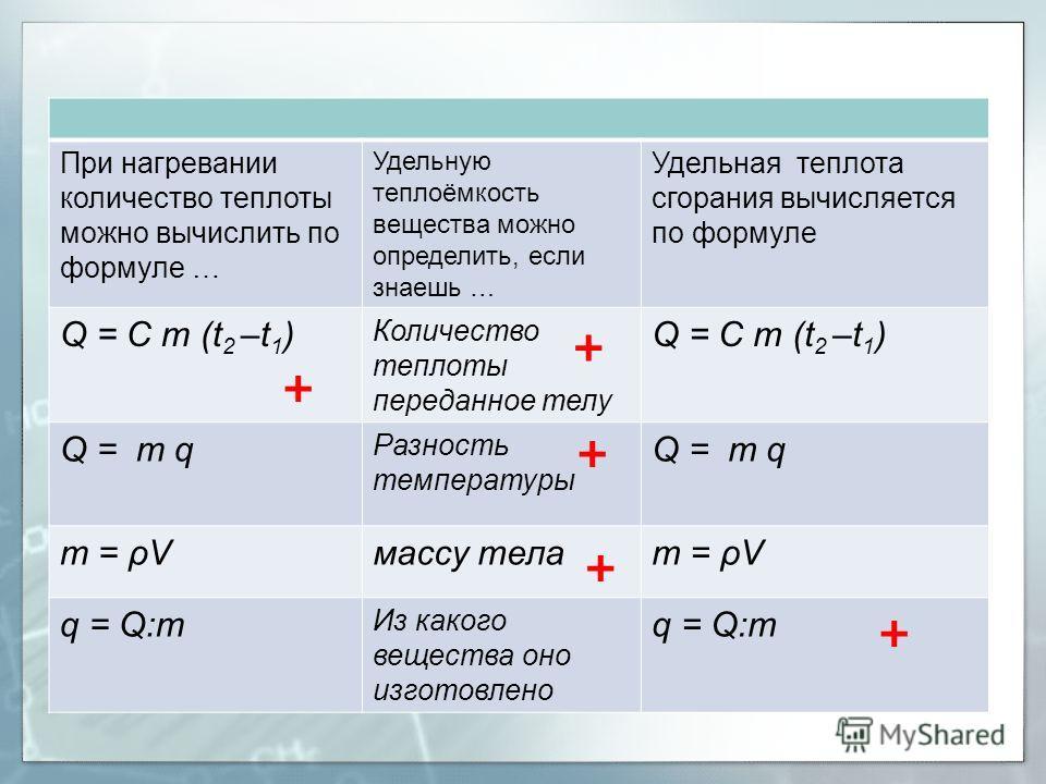 Презентация по физике на тему удельная теплота парообразования и конденсации 8 класс