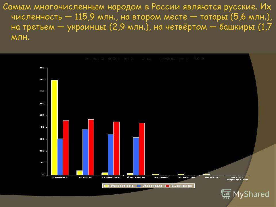Самым многочисленным народом в России являются русские. Их численность 115,9 млн., на втором месте татары (5,6 млн.), на третьем украинцы (2,9 млн.), на четвёртом башкиры (1,7 млн.