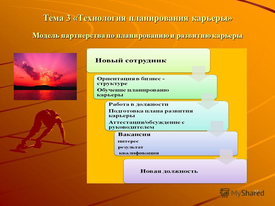 12 Тема 3 «Технология планирования карьеры» Модель партнерства по планированию и развитию карьеры