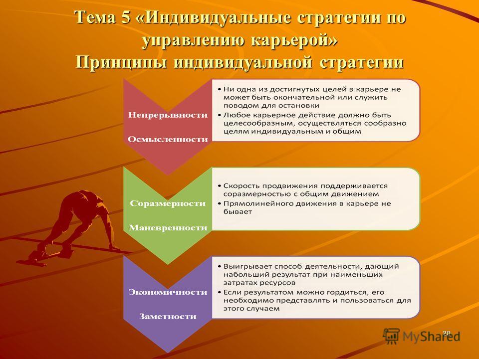 20 Тема 5 «Индивидуальные стратегии по управлению карьерой» Принципы индивидуальной стратегии