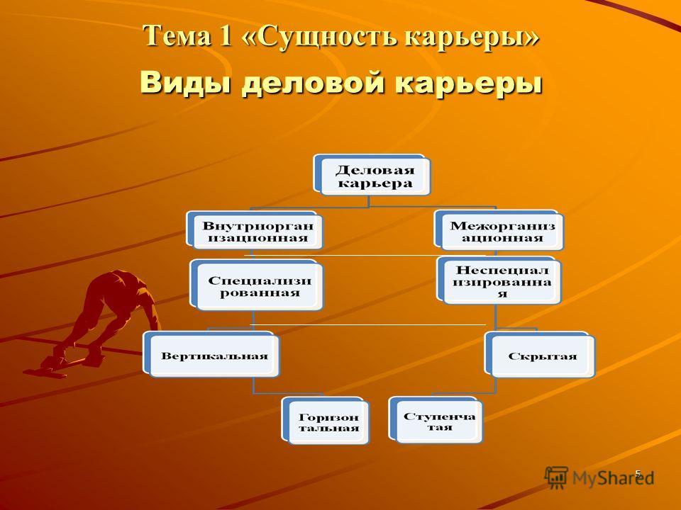 5 Тема 1 «Сущность карьеры» Виды деловой карьеры