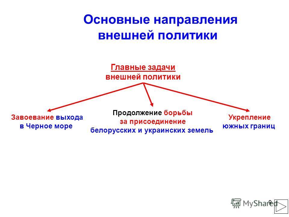 9 Основные направления внешней политики Главные задачи внешней политики Завоевание выхода в Черное море Укрепление южных границ Продолжение борьбы за присоединение белорусских и украинских земель