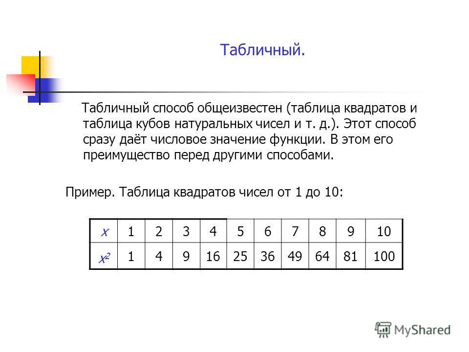 Табличный. Табличный способ общеизвестен (таблица квадратов и таблица кубов натуральных чисел и т. д.). Этот способ сразу даёт числовое значение функции. В этом его преимущество перед другими способами. Пример. Таблица квадратов чисел от 1 до 10: х12