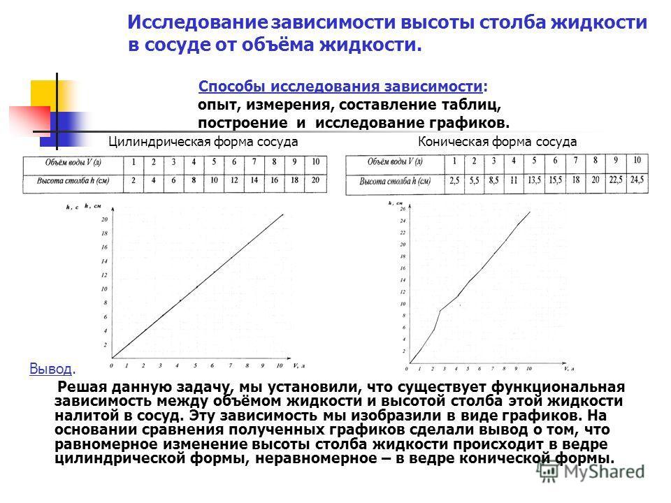 Исследование зависимости высоты столба жидкости в сосуде от объёма жидкости. Способы исследования зависимости: опыт, измерения, составление таблиц, построение и исследование графиков. Цилиндрическая форма сосуда Коническая форма сосуда Вывод. Решая д