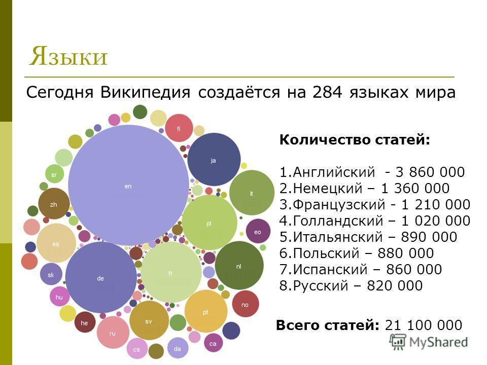 Языки Сегодня Википедия создаётся на 284 языках мира Количество статей: 1.Английский - 3 860 000 2.Немецкий – 1 360 000 3.Французский - 1 210 000 4.Голландский – 1 020 000 5.Итальянский – 890 000 6.Польский – 880 000 7.Испанский – 860 000 8.Русский –