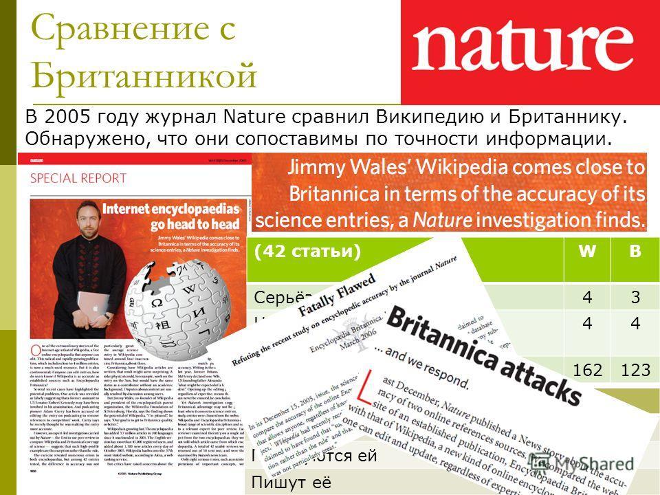 Авторы Nature% Слышали о Википедии70 Пользуются ей17 Пишут её10 (42 статьи)WB Серьёзные ошибки43 Неверные интерпретации концепций 44 Мелкие ошибки162123 Сравнение с Британникой В 2005 году журнал Nature сравнил Википедию и Британнику. Обнаружено, что