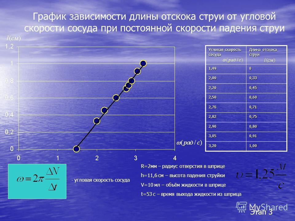 График зависимости длины отскока струи от угловой скорости сосуда при постоянной скорости падения струи Угловая скорость сосуда Длина отскока струи 1,490 2,000,33 2,200,45 2,500,60 2,760,71 2,820,75 2,900,80 3,050,91 3,201,00 - угловая скорость сосуд
