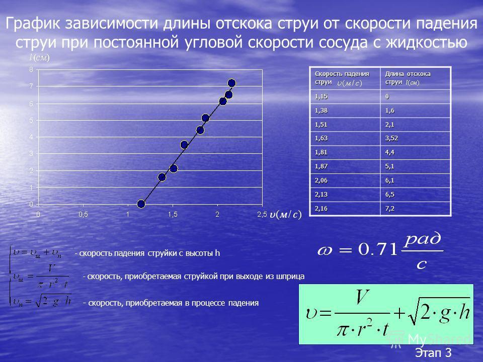 График зависимости длины отскока струи от скорости падения струи при постоянной угловой скорости сосуда с жидкостью Скорость падения струи Длина отскока струи 1,15 0 1,38 1,61,61,61,6 1,51 2,1 1,633,52 1,814,4 1,875,1 2,066,1 2,136,5 2,167,2 - скорос