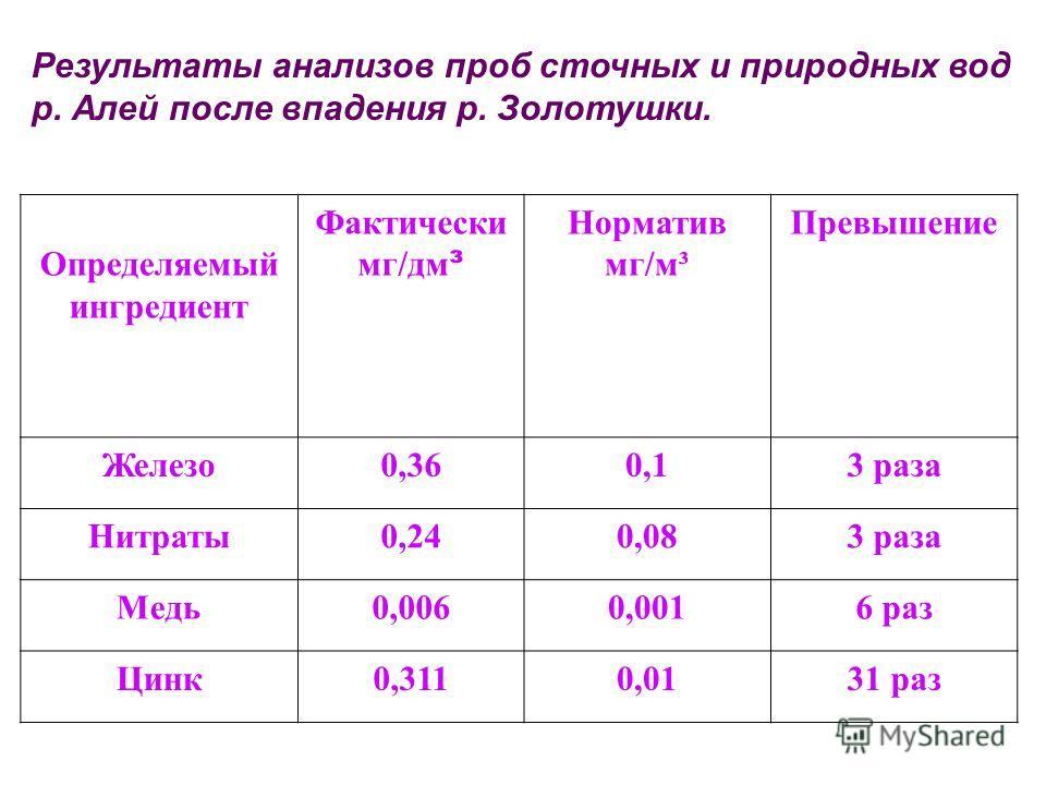 Результаты анализов проб сточных и природных вод р. Алей после впадения р. Золотушки. Определяемый ингредиент Фактически мг/дм ³ Норматив мг/м³ Превышение Железо0,360,13 раза Нитраты0,240,083 раза Медь0,0060,0016 раз Цинк0,3110,0131 раз