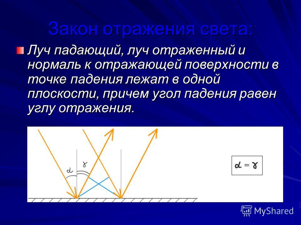 Закон отражения света: Луч падающий, луч отраженный и нормаль к отражающей поверхности в точке падения лежат в одной плоскости, причем угол падения равен углу отражения.
