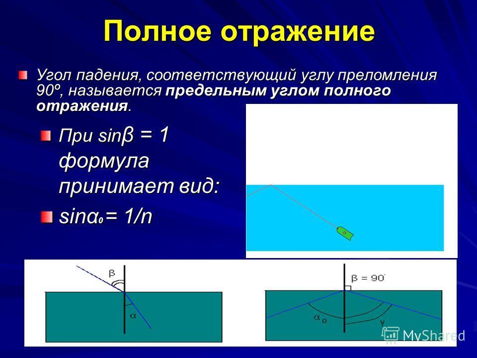 Полное отражение Угол падения, соответствующий углу преломления 90º, называется предельным углом полного отражения. При sin β = 1 формула принимает вид: sinα 0 = 1/n