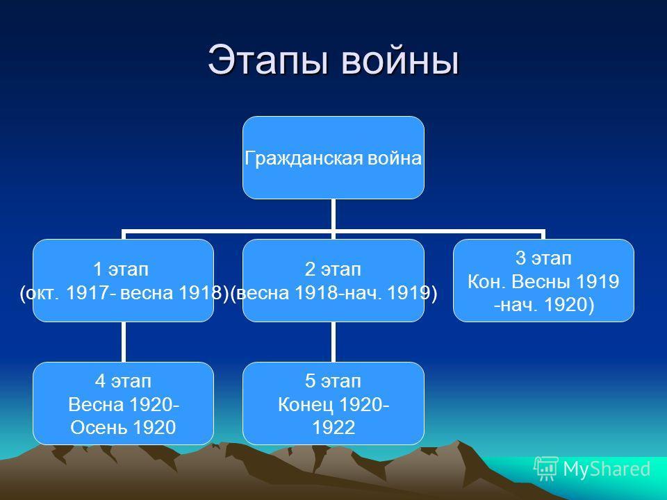 Этапы войны Гражданская война 1 этап (окт. 1917- весна 1918) 4 этап Весна 1920- Осень 1920 2 этап (весна 1918-нач. 1919) 5 этап Конец 1920- 1922 3 этап Кон. Весны 1919 -нач. 1920)