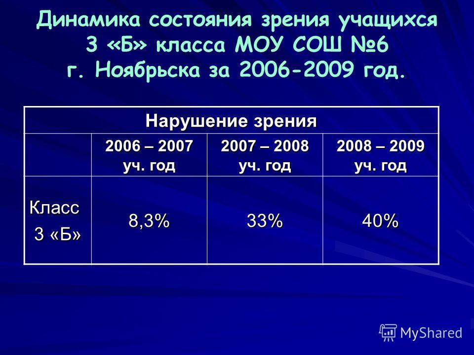 Динамика состояния зрения учащихся 3 «Б» класса МОУ СОШ 6 г. Ноябрьска за 2006-2009 год. Нарушение зрения 2006 – 2007 уч. год 2007 – 2008 уч. год 2008 – 2009 уч. год Класс 3 «Б» 8,3%33%40%