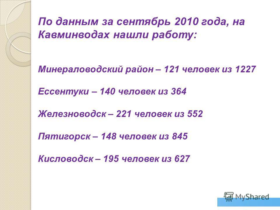 По данным за сентябрь 2010 года, на Кавминводах нашли работу: Минераловодский район – 121 человек из 1227 Ессентуки – 140 человек из 364 Железноводск – 221 человек из 552 Пятигорск – 148 человек из 845 Кисловодск – 195 человек из 627