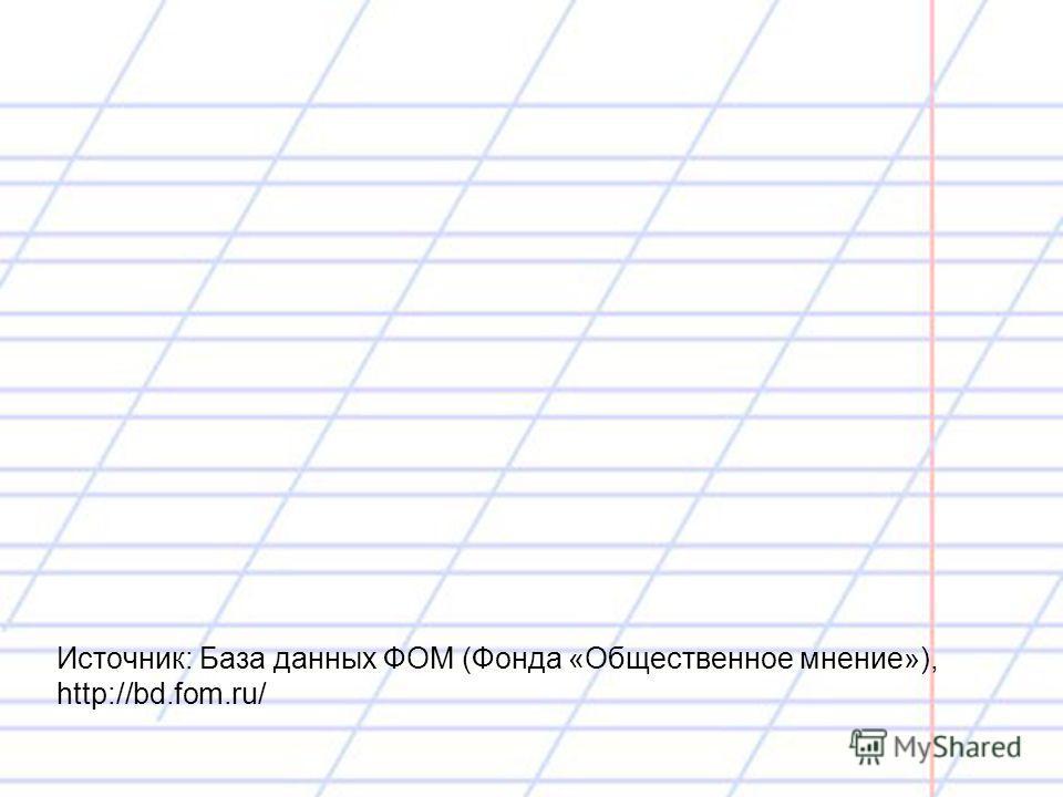 Источник: База данных ФОМ (Фонда «Общественное мнение»), http://bd.fom.ru/