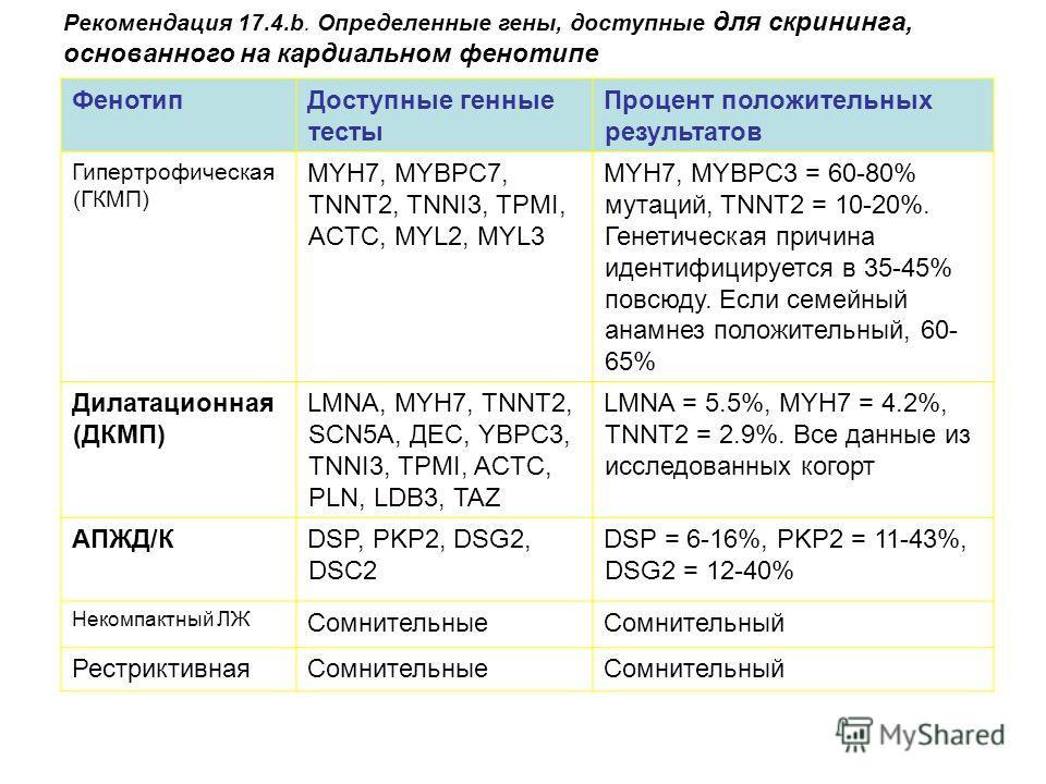 ФенотипДоступные генные тесты Процент положительных результатов Гипертрофическая (ГКМП) MYH7, MYBPC7, TNNT2, TNNI3, TPMI, ACTC, MYL2, MYL3 MYH7, MYBPC3 = 60-80% мутаций, TNNT2 = 10-20%. Генетическая причина идентифицируется в 35-45% повсюду. Если сем