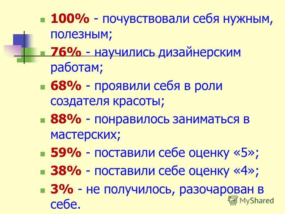 100% - почувствовали себя нужным, полезным; 76% - научились дизайнерским работам; 68% - проявили себя в роли создателя красоты; 88% - понравилось заниматься в мастерских; 59% - поставили себе оценку «5»; 38% - поставили себе оценку «4»; 3% - не получ