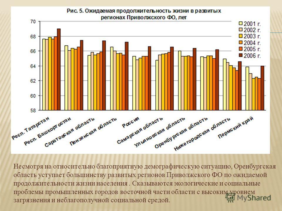 Несмотря на относительно благоприятную демографическую ситуацию, Оренбургская область уступает большинству развитых регионов Приволжского ФО по ожидаемой продолжительности жизни населения. Сказываются экологические и социальные проблемы промышленных