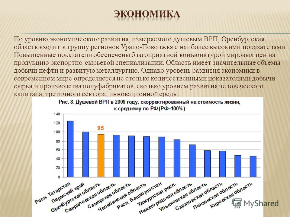 По уровню экономического развития, измеряемого душевым ВРП, Оренбургская область входит в группу регионов Урало-Поволжья с наиболее высокими показателями. Повышенные показатели обеспечены благоприятной конъюнктурой мировых цен на продукцию экспортно-