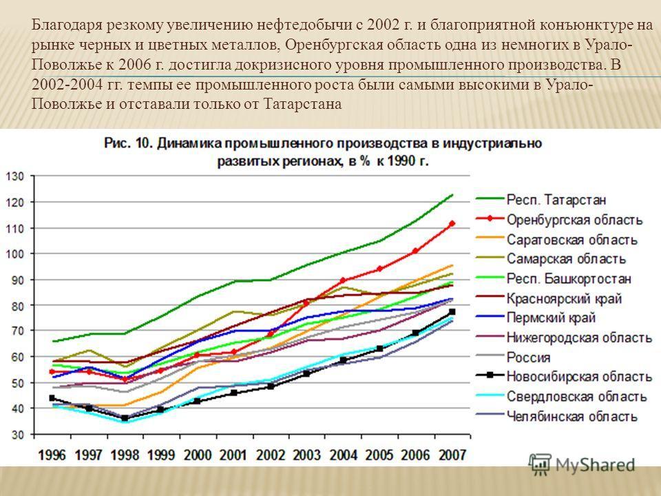 Благодаря резкому увеличению нефтедобычи с 2002 г. и благоприятной конъюнктуре на рынке черных и цветных металлов, Оренбургская область одна из немногих в Урало- Поволжье к 2006 г. достигла докризисного уровня промышленного производства. В 2002-2004