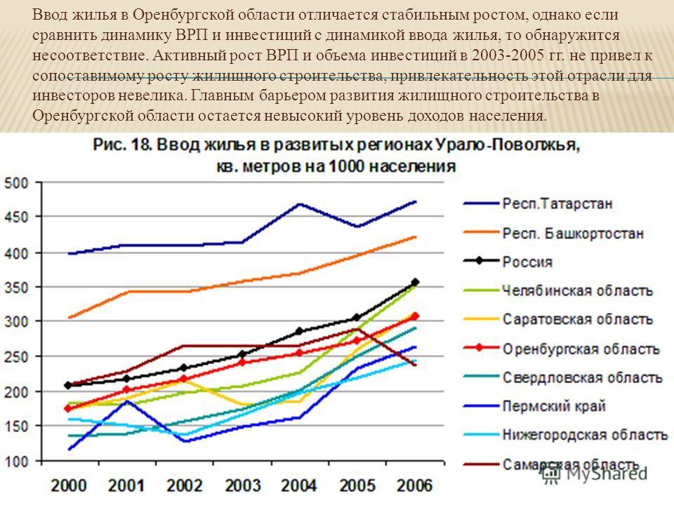 Ввод жилья в Оренбургской области отличается стабильным ростом, однако если сравнить динамику ВРП и инвестиций с динамикой ввода жилья, то обнаружится несоответствие. Активный рост ВРП и объема инвестиций в 2003-2005 гг. не привел к сопоставимому рос