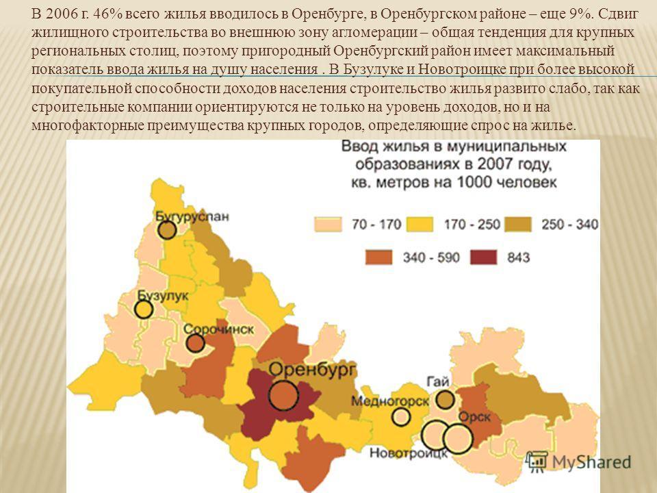 В 2006 г. 46% всего жилья вводилось в Оренбурге, в Оренбургском районе – еще 9%. Сдвиг жилищного строительства во внешнюю зону агломерации – общая тенденция для крупных региональных столиц, поэтому пригородный Оренбургский район имеет максимальный по