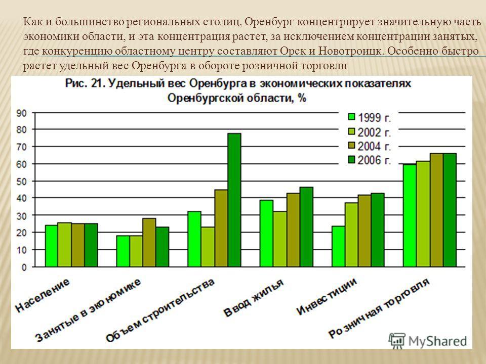 Как и большинство региональных столиц, Оренбург концентрирует значительную часть экономики области, и эта концентрация растет, за исключением концентрации занятых, где конкуренцию областному центру составляют Орск и Новотроицк. Особенно быстро растет