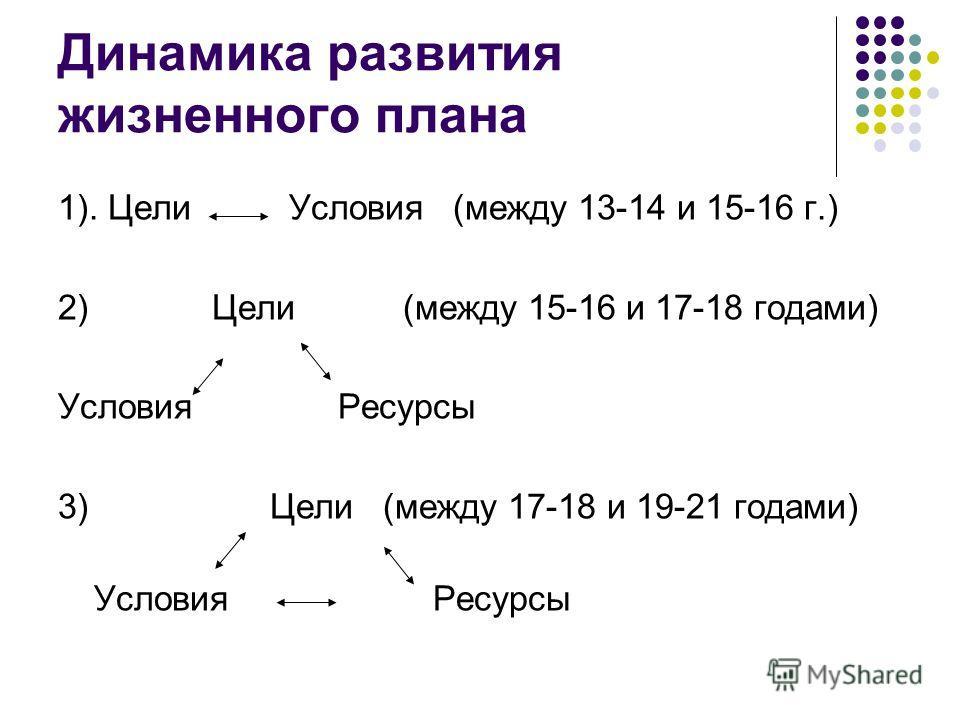 Динамика развития жизненного плана 1). Цели Условия (между 13-14 и 15-16 г.) 2) Цели (между 15-16 и 17-18 годами) Условия Ресурсы 3) Цели (между 17-18 и 19-21 годами) Условия Ресурсы
