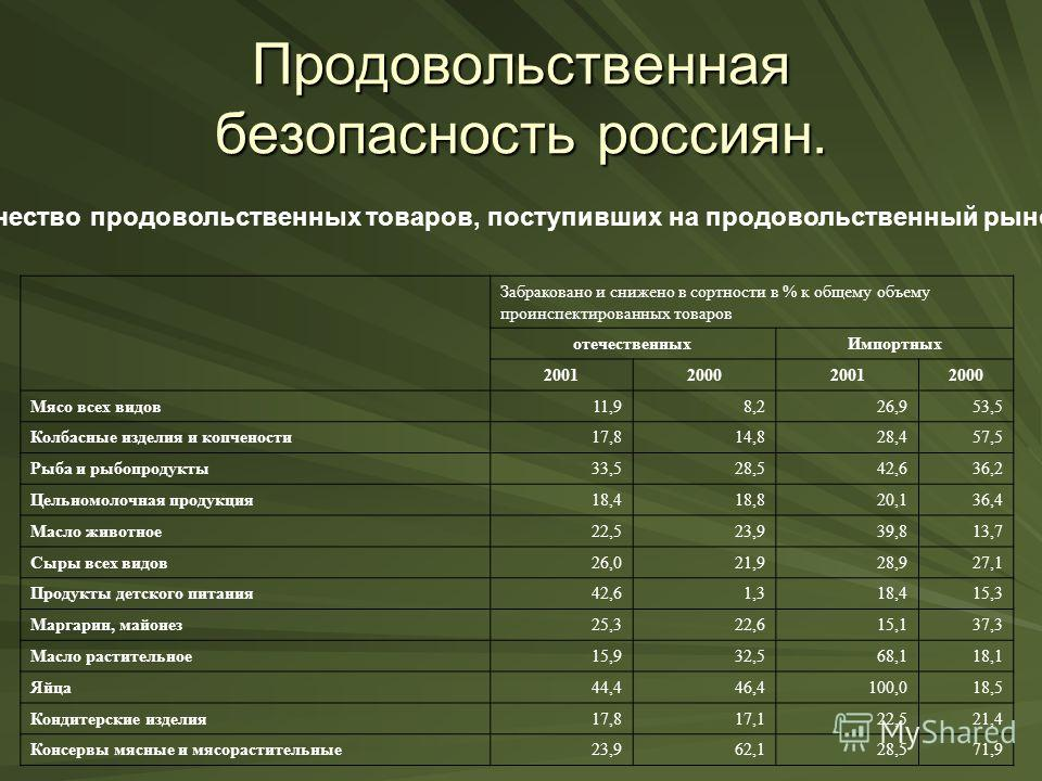 Продовольственная безопасность россиян. Качество продовольственных товаров, поступивших на продовольственный рынок: Забраковано и снижено в сортности в % к общему объему проинспектированных товаров отечественныхИмпортных 2001200020012000 Мясо всех ви