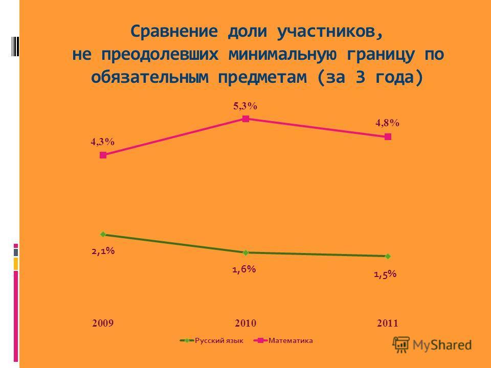 Сравнение доли участников, не преодолевших минимальную границу по обязательным предметам (за 3 года)