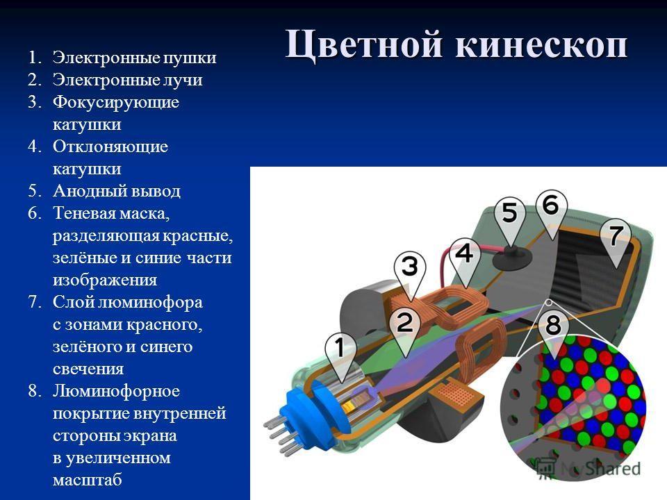 Цветной кинескоп 1.Электронные пушки 2.Электронные лучи 3.Фокусирующие катушки 4.Отклоняющие катушки 5.Анодный вывод 6.Теневая маска, разделяющая красные, зелёные и синие части изображения 7.Слой люминофора с зонами красного, зелёного и синего свечен