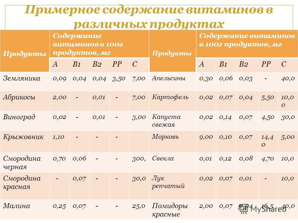Примерное содержание витаминов в различных продуктах Продукты Содержание витаминов в 100г продуктов, мг Продукты Содержание витаминов в 100г продуктов, мг AB1B2PPCAB1B2PPC Земляника 0,090,04 3,507,00Апельсины0,300,060,03 -40,0 Абрикосы 2,00 -0,01 -7,