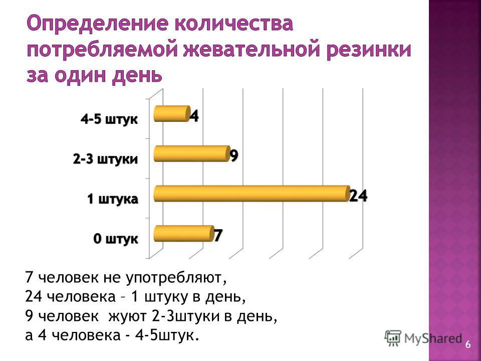 7 человек не употребляют, 24 человека – 1 штуку в день, 9 человек жуют 2-3штуки в день, а 4 человека - 4-5штук. 6