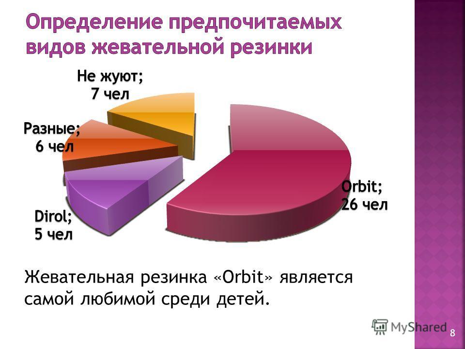 Жевательная резинка «Orbit» является самой любимой среди детей. 8