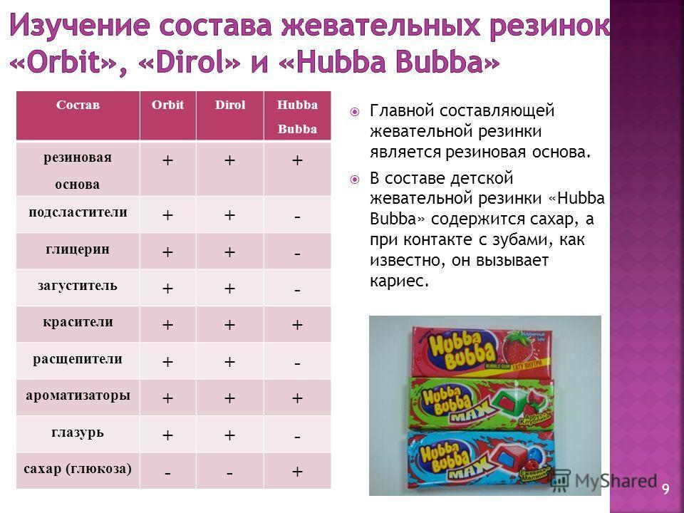 СоставOrbitDirol Hubba Bubba резиновая основа +++ подсластители ++- глицерин ++- загуститель ++- красители +++ расщепители ++- ароматизаторы +++ глазурь ++- сахар (глюкоза) --+ Главной составляющей жевательной резинки является резиновая основа. В сос