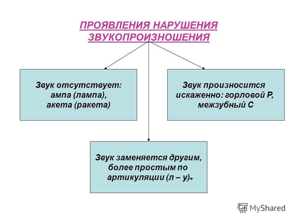 ПРОЯВЛЕНИЯ НАРУШЕНИЯ ЗВУКОПРОИЗНОШЕНИЯ Звук заменяется другим, более простым по артикуляции (л – у) Звук отсутствует: ампа (лампа), акета (ракета) Звук произносится искаженно: горловой Р, межзубный С