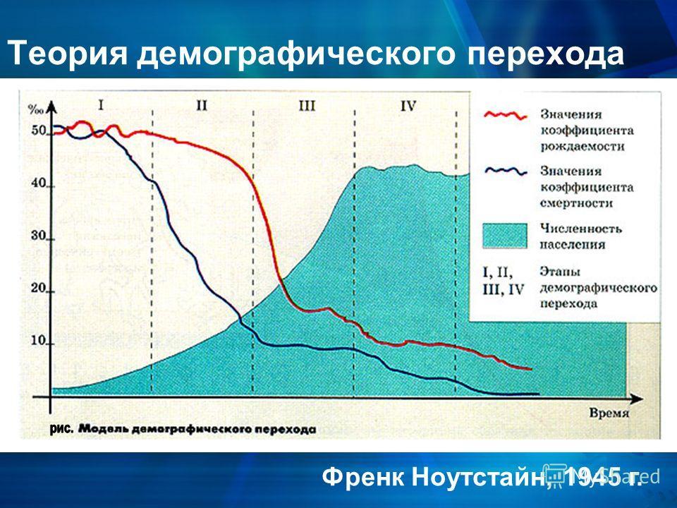 Теория демографического перехода Френк Ноутстайн, 1945 г.