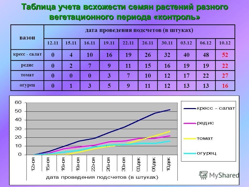 Таблица учета всхожести семян растений разного вегетационного периода «контроль» вазон дата проведения подсчетов (в штуках) 12.1115.1116.1119.1122.1126.1130.1103.1206.1210.12 кресс - салат 041016192632404852 редис 027911151619 22 томат 00037101217222