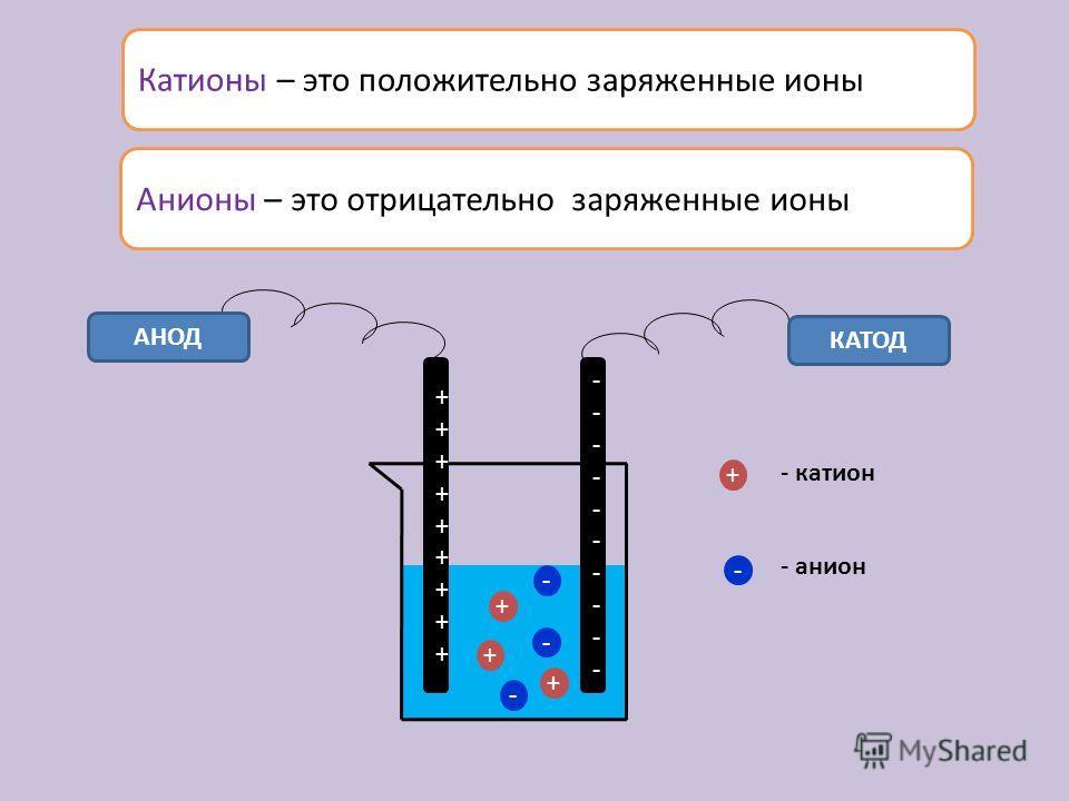 Катионы – это положительно заряженные ионы ++++++++++++++++++ -------------------- АНОД КАТОД + + + - - - + - - катион - анион Анионы – это отрицательно заряженные ионы