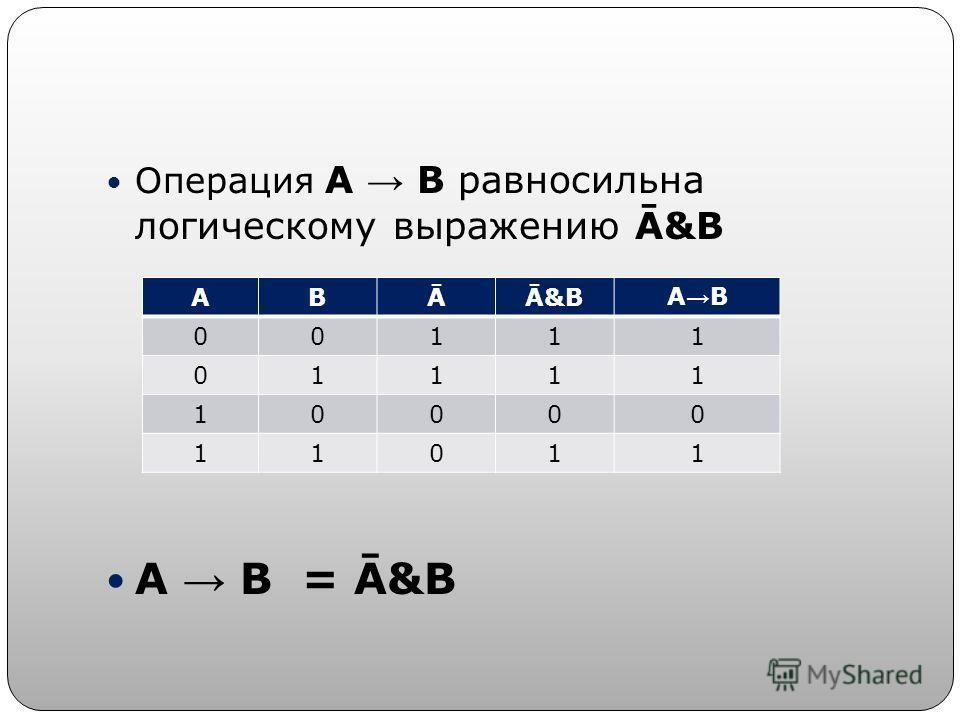 Операция А В равносильна логическому выражению Ā&B А В = Ā&B АВĀĀ&BА В 00111 01111 10000 11011