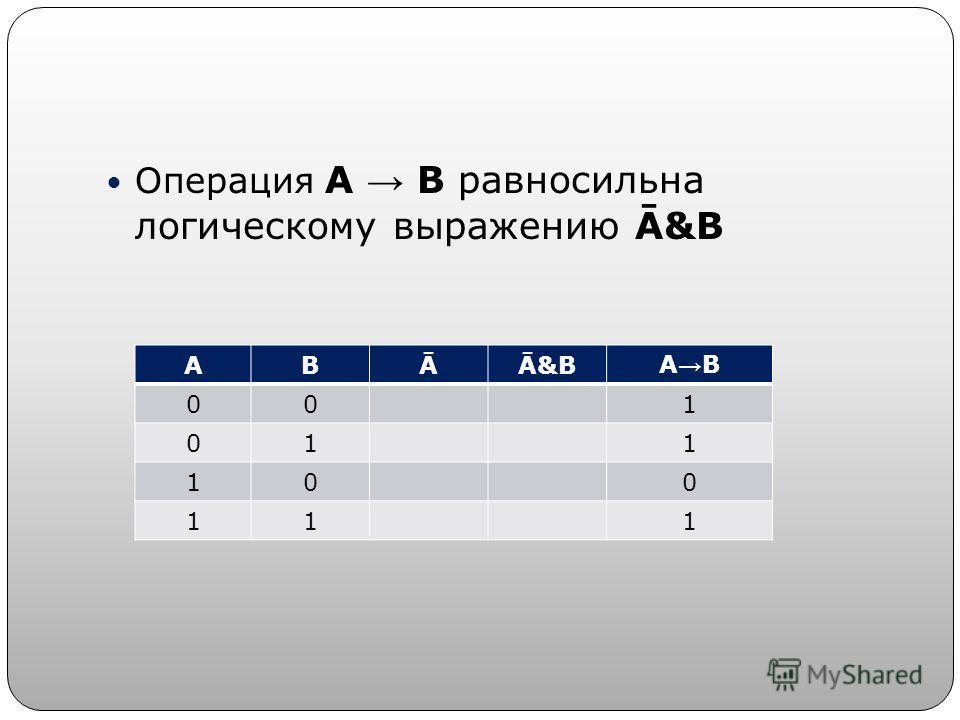 Операция А В равносильна логическому выражению Ā&B АВĀĀ&BА В 001 011 100 111