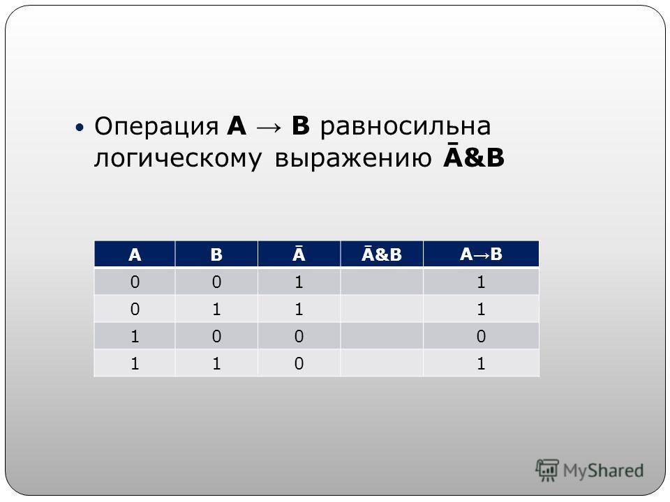 Операция А В равносильна логическому выражению Ā&B АВĀĀ&BА В 0011 0111 1000 1101