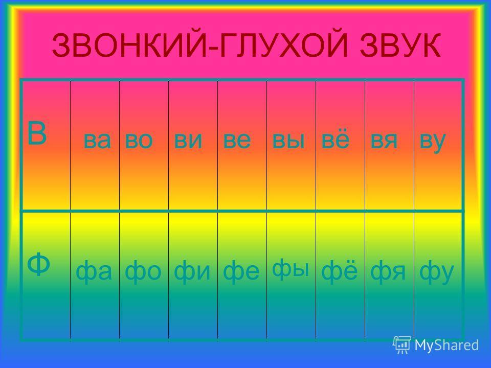 ЗВОНКИЙ-ГЛУХОЙ ЗВУК В вавовивевывёвяву Ф фафофифе фы фёфяфу