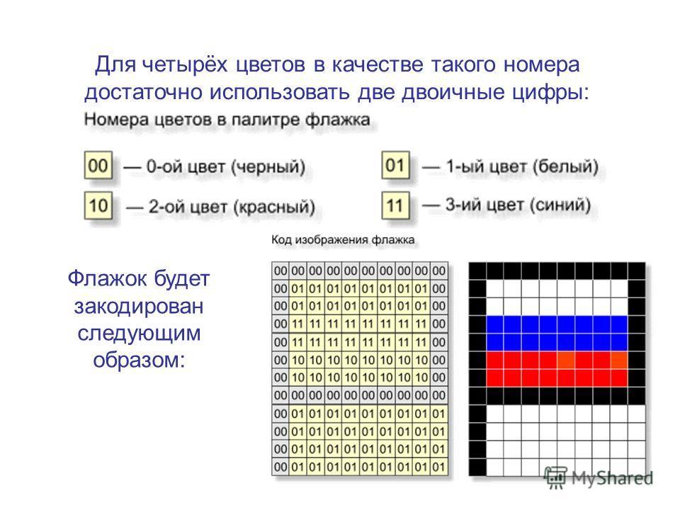Для четырёх цветов в качестве такого номера достаточно использовать две двоичные цифры: Флажок будет закодирован следующим образом:
