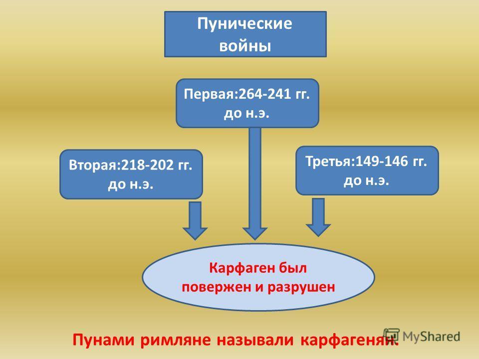 Пунические войны Первая:264-241 гг. до н.э. Вторая:218-202 гг. до н.э. Третья:149-146 гг. до н.э. Карфаген был повержен и разрушен Пунами римляне называли карфагенян.